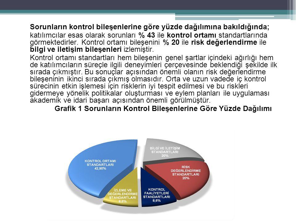 Grafik 1 Sorunların Kontrol Bileşenlerine Göre Yüzde Dağılımı