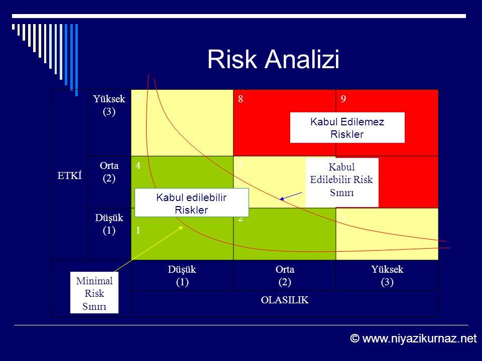 Risk Analizi © www.niyazikurnaz.net ETKİ Yüksek (3) 7 8 9 Orta (2) 4 5