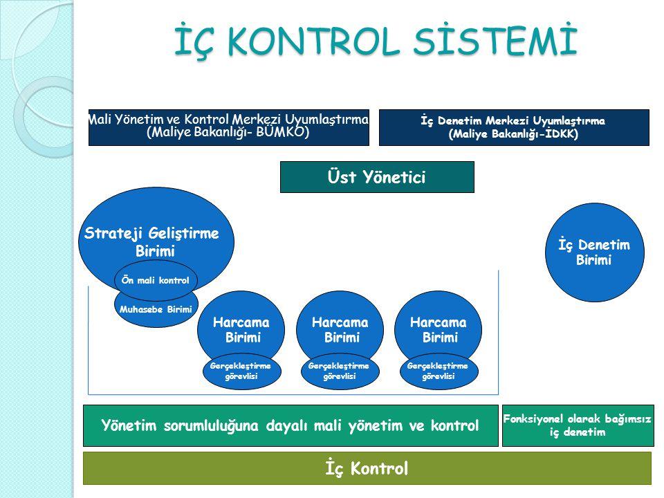 İÇ KONTROL SİSTEMİ Üst Yönetici İç Kontrol Strateji Geliştirme Birimi