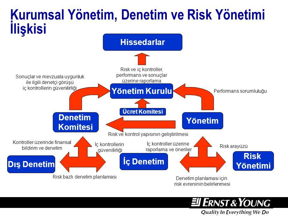 Risk Analizi Risk analizi, riskin iki önemli konuda analiz edilmesini kapsar: Olasılık. Etki. Yüksek.