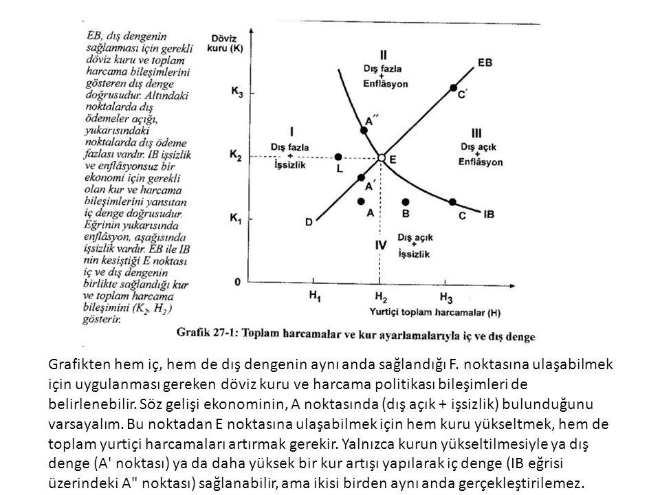 Grafikten hem iç, hem de dış dengenin aynı anda sağlandığı F