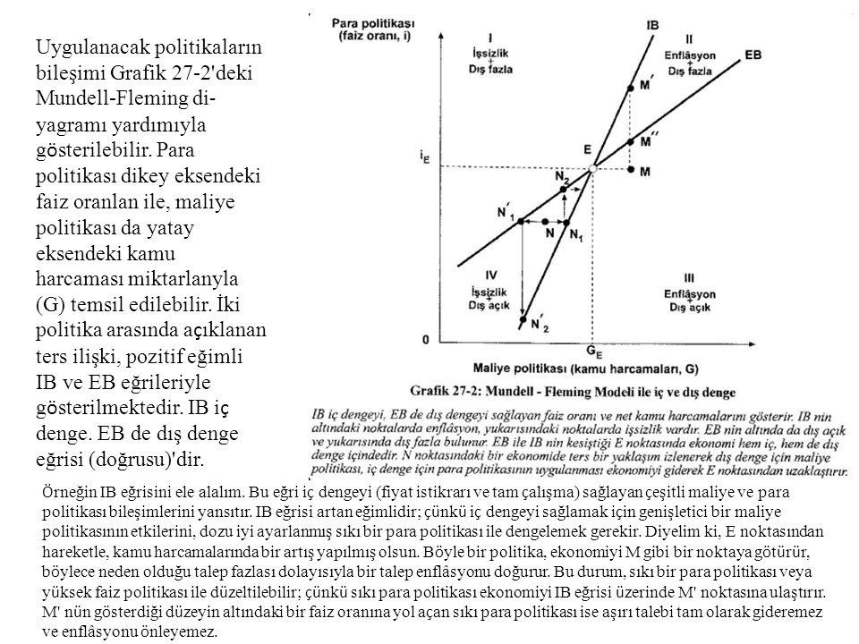 Uygulanacak politikaların bileşimi Grafik 27-2 deki Mundell-Fleming diyagramı yardımıyla gösterilebilir. Para politikası dikey eksendeki faiz oranlan ile, maliye politikası da yatay eksendeki kamu harcaması miktarlanyla (G) temsil edilebilir. İki politika arasında açıklanan ters ilişki, pozitif eğimli IB ve EB eğrileriyle gösterilmektedir. IB iç denge. EB de dış denge eğrisi (doğrusu) dir.