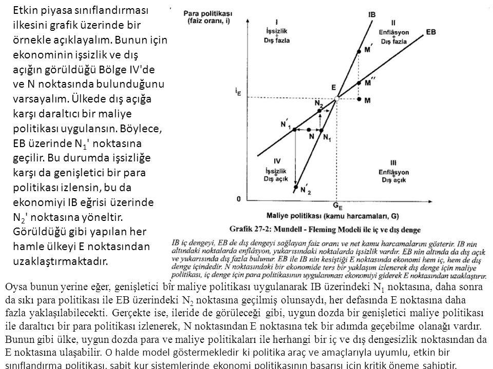 Etkin piyasa sınıflandırması ilkesini grafik üzerinde bir örnekle açıklayalım. Bunun için ekonominin işsizlik ve dış açığın görüldüğü Bölge IV de ve N noktasında bulunduğunu varsayalım. Ülkede dış açığa karşı daraltıcı bir maliye politikası uygulansın. Böylece, EB üzerinde N1 noktasına geçilir. Bu durumda işsizliğe karşı da genişletici bir para politikası izlensin, bu da ekonomiyi IB eğrisi üzerinde N2 noktasına yöneltir. Görüldüğü gibi yapılan her hamle ülkeyi E noktasından uzaklaştırmaktadır.