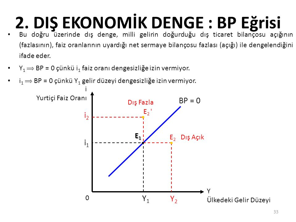 2. DIŞ EKONOMİK DENGE : BP Eğrisi