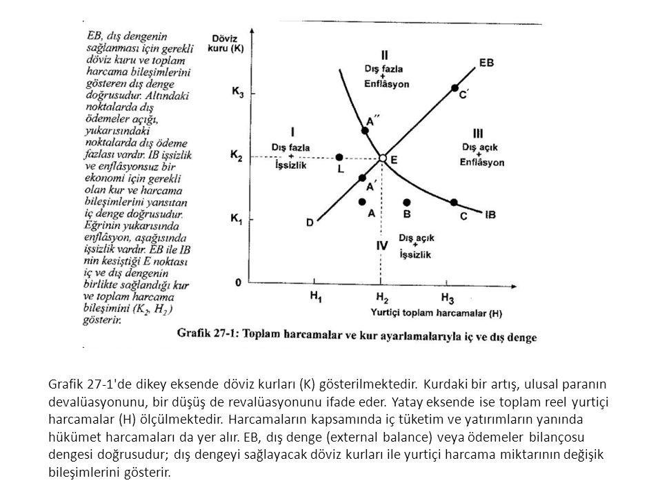 Grafik 27-1 de dikey eksende döviz kurları (K) gösterilmektedir