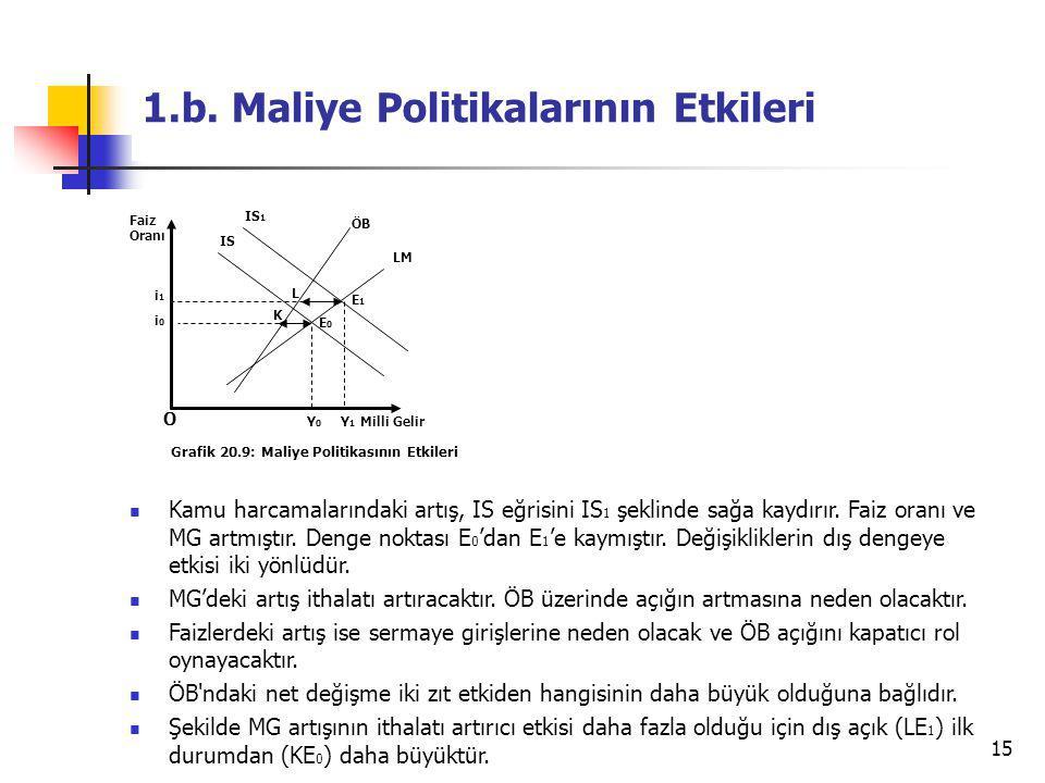 1.b. Maliye Politikalarının Etkileri