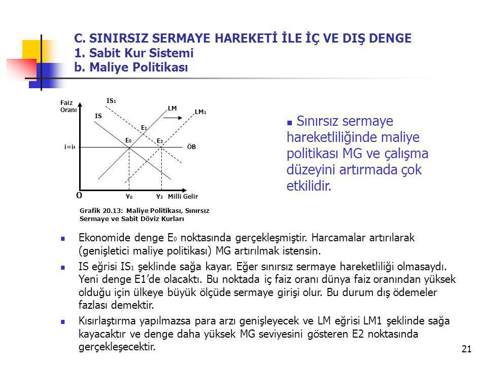 C. SINIRSIZ SERMAYE HAREKETİ İLE İÇ VE DIŞ DENGE 1. Sabit Kur Sistemi b. Maliye Politikası