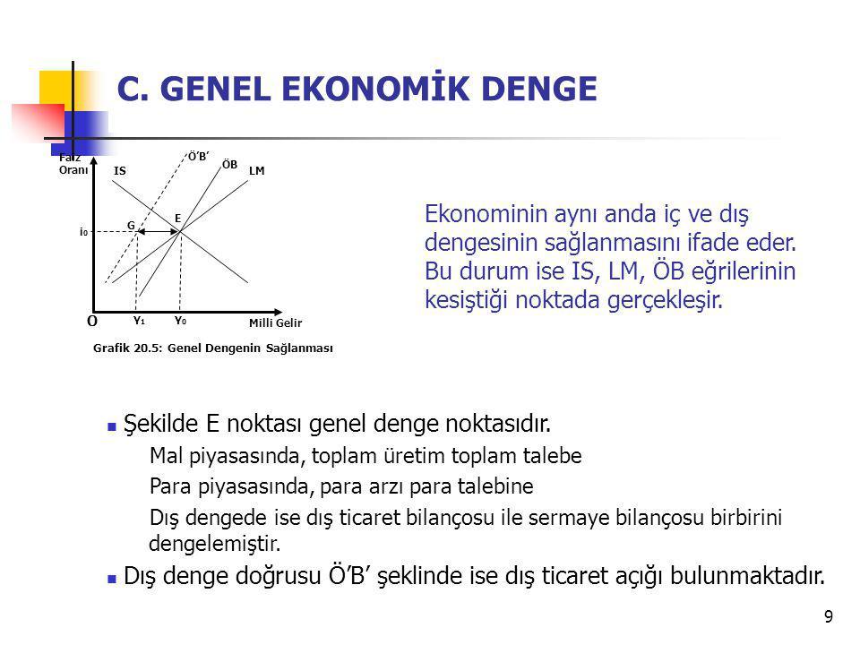 C. GENEL EKONOMİK DENGE Faiz Oranı. Ö'B' ÖB. IS. LM.