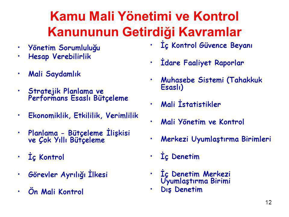 Kamu Mali Yönetimi ve Kontrol Kanununun Getirdiği Kavramlar
