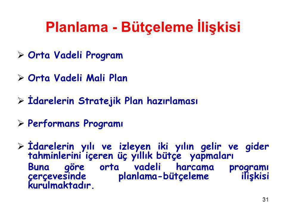 Planlama - Bütçeleme İlişkisi