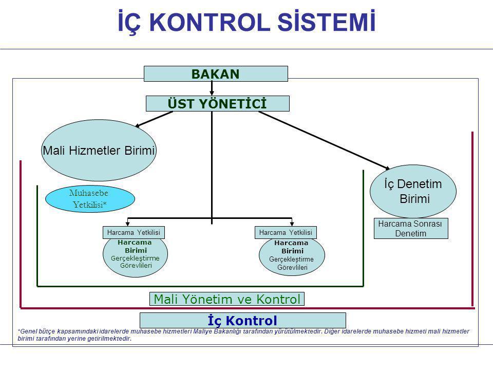 Mali Yönetim ve Kontrol