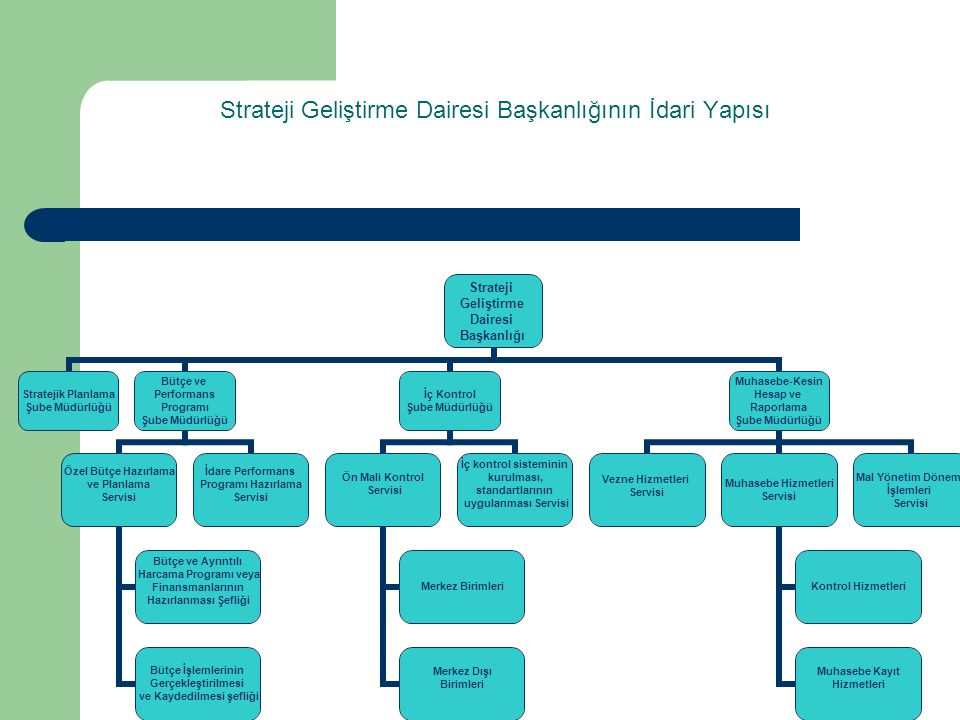 Strateji Geliştirme Dairesi Başkanlığının İdari Yapısı