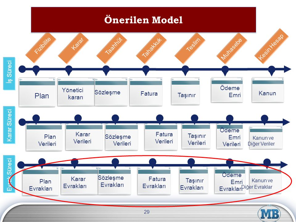 Önerilen Model Plan Fizibilite Kesin Hesap Karar Taahhüt Tahakkuk