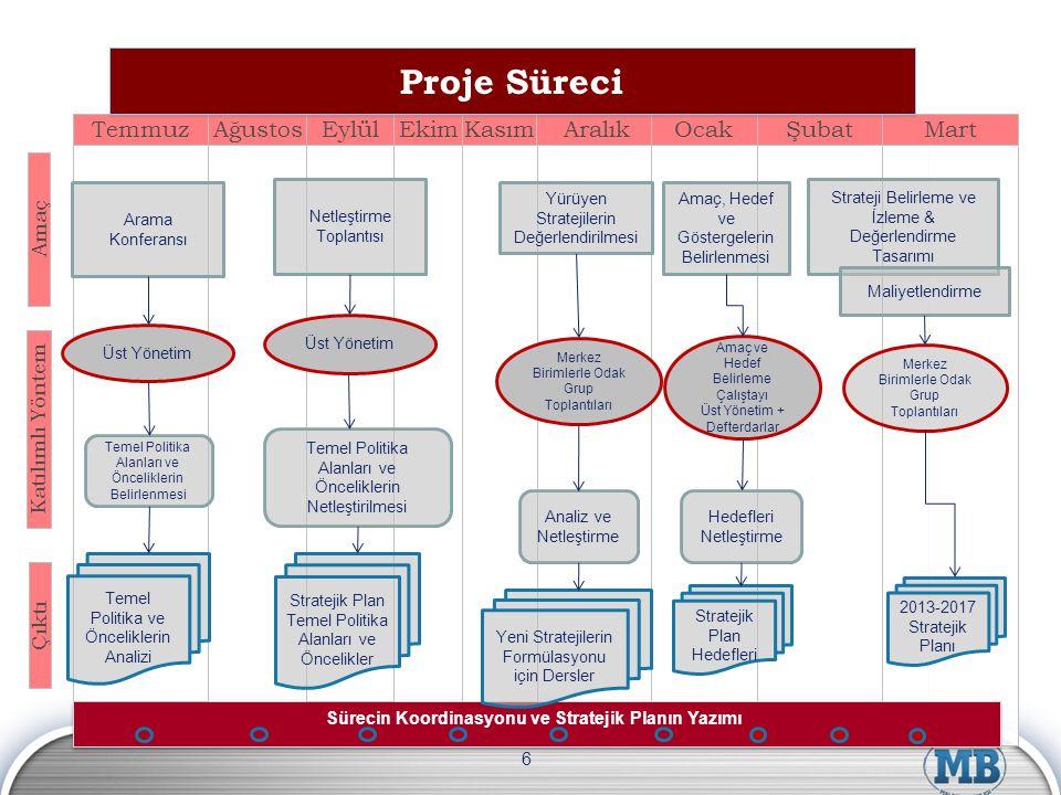 Sürecin Koordinasyonu ve Stratejik Planın Yazımı