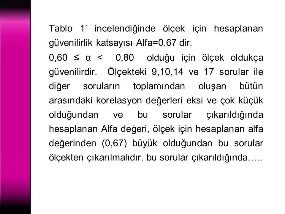 Tablo 1' incelendiğinde ölçek için hesaplanan güvenilirlik katsayısı Alfa=0,67 dir.