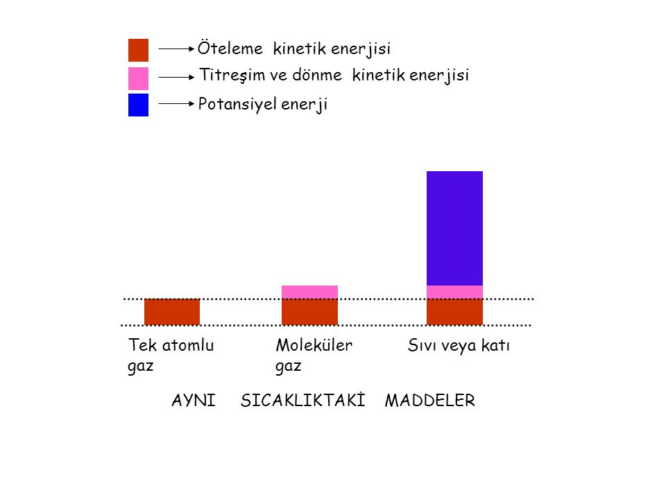 Titreşim ve dönme kinetik enerjisi