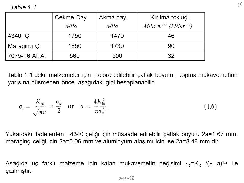 Table 1.1 Çekme Day. MPa Akma day. Kırılma tokluğu MPa-m1/2 (MNm-3/2)