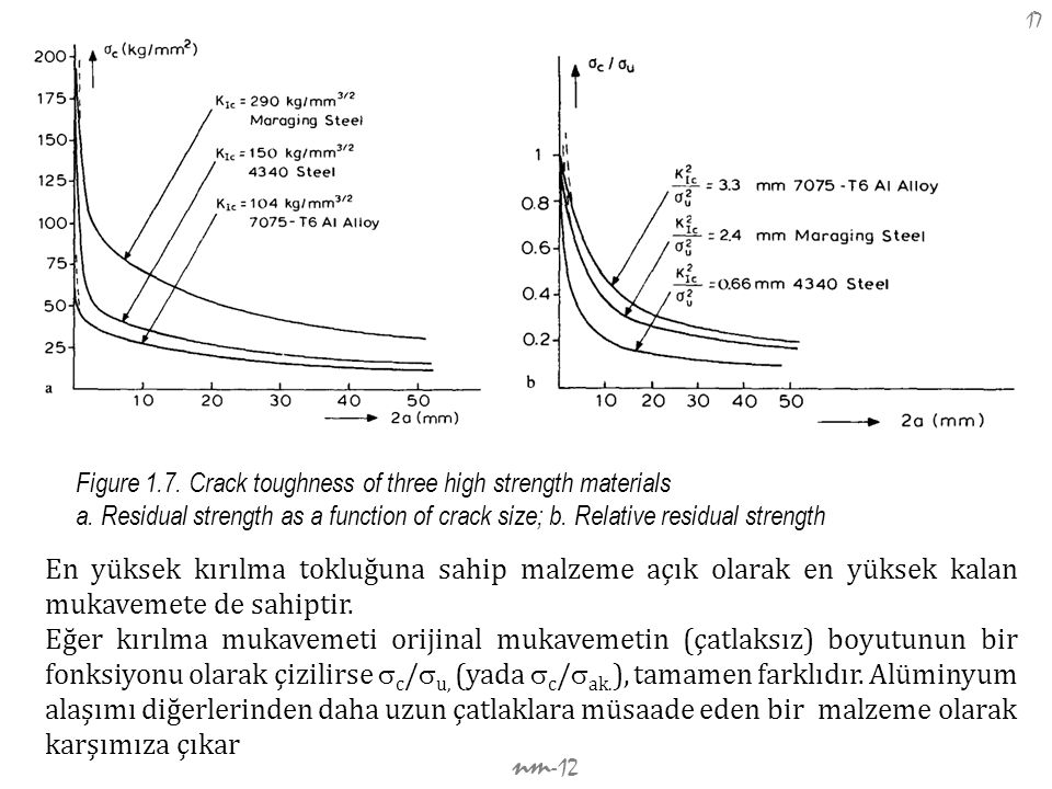 Figure 1.7. Crack toughness of three high strength materials