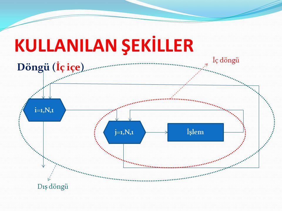 KULLANILAN ŞEKİLLER Döngü (İç içe) İç döngü i=1,N,1 j=1,N,1 İşlem