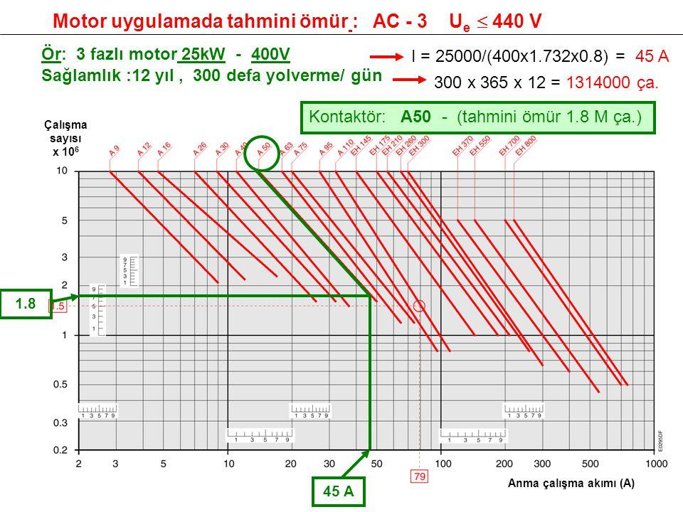 Motor uygulamada tahmini ömür : AC - 3 Ue  440 V