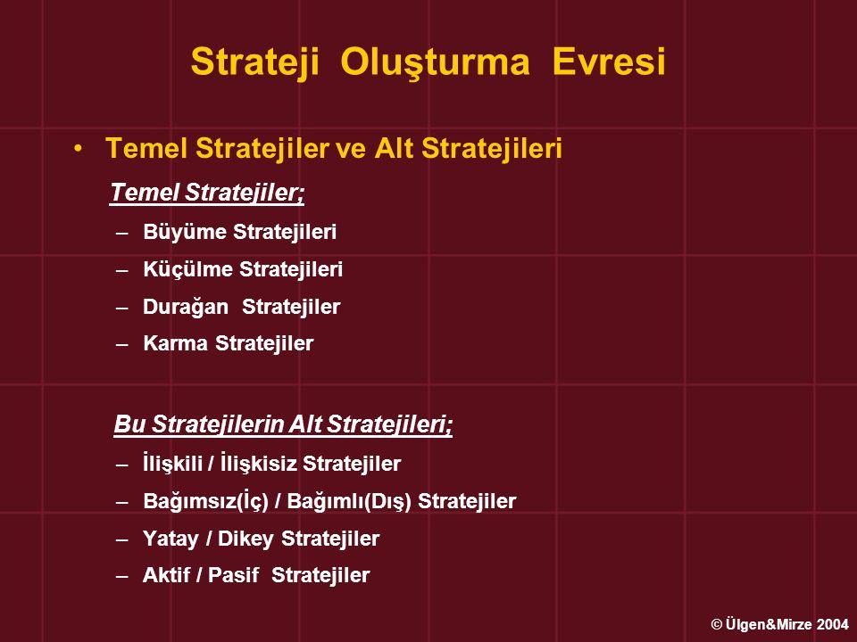 Strateji Oluşturma Evresi