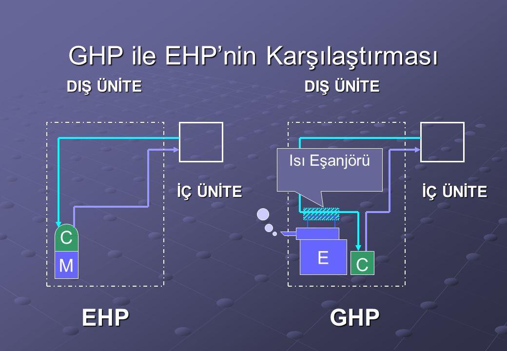 GHP ile EHP'nin Karşılaştırması