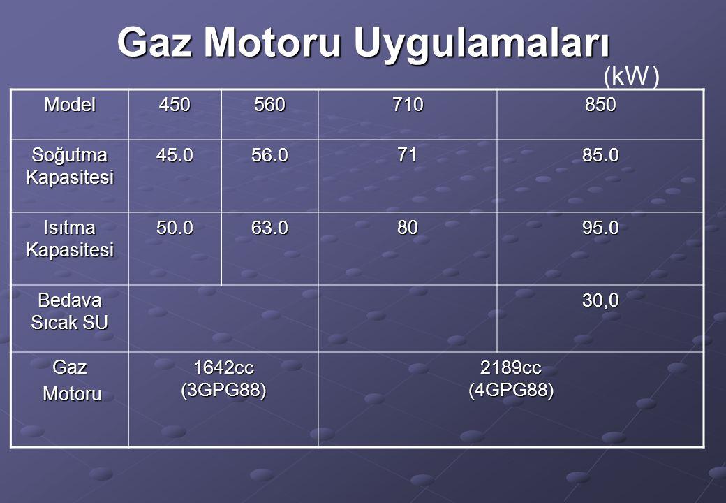 Gaz Motoru Uygulamaları