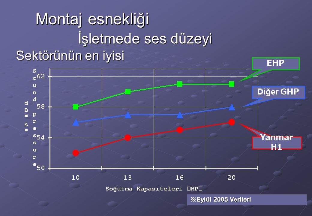 Montaj esnekliği İşletmede ses düzeyi Sektörünün en iyisi EHP