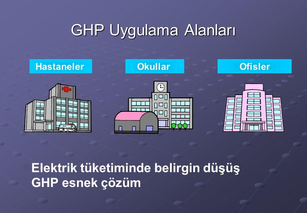 GHP Uygulama Alanları Elektrik tüketiminde belirgin düşüş