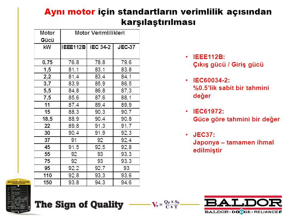 Aynı motor için standartların verimlilik açısından karşılaştırılması