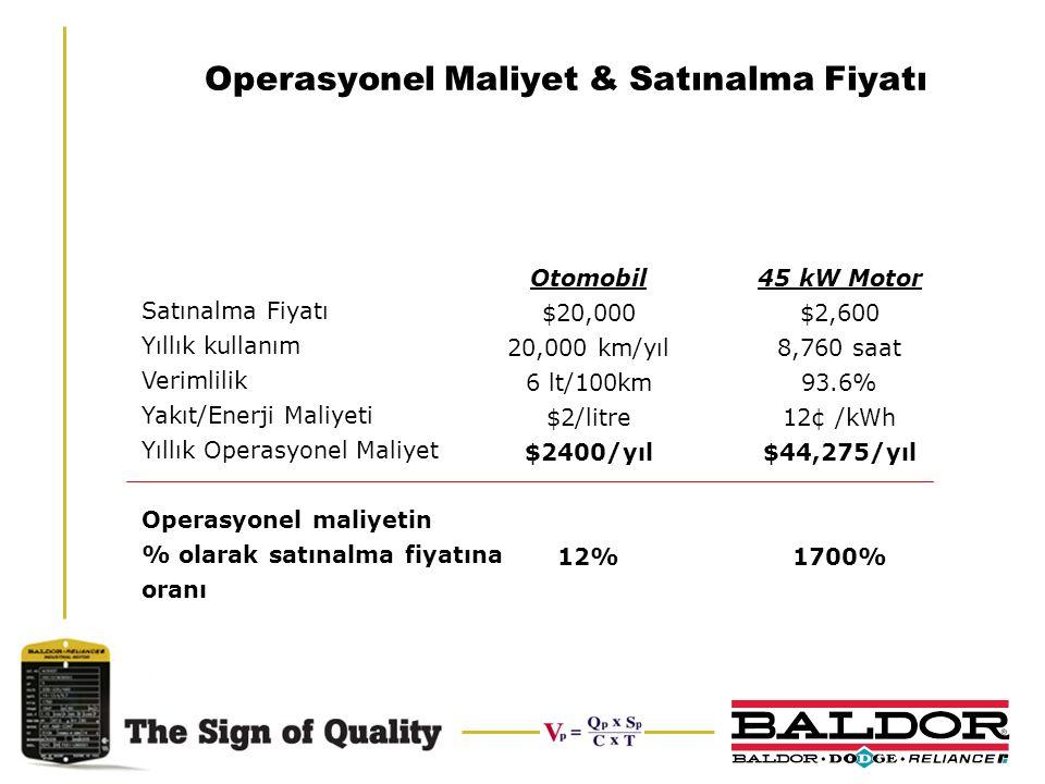 Operasyonel Maliyet & Satınalma Fiyatı