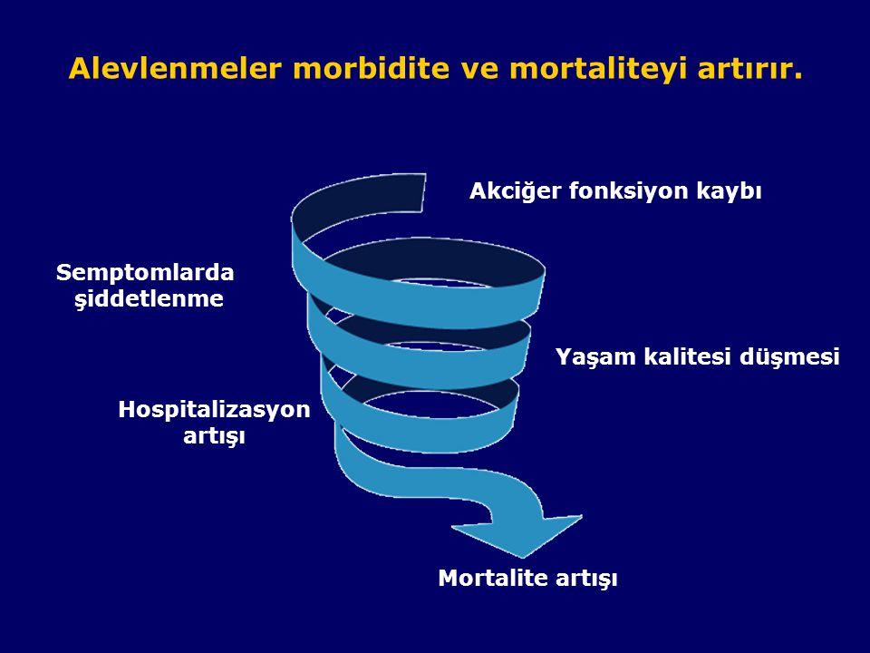 Alevlenmeler morbidite ve mortaliteyi artırır.