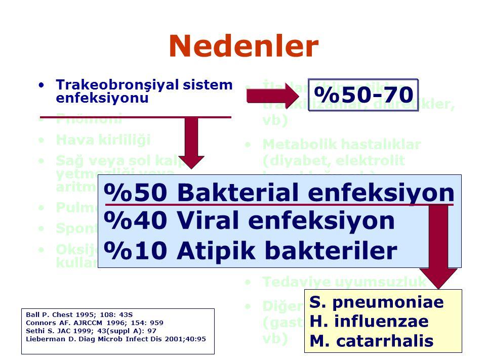 Nedenler %50 Bakterial enfeksiyon %40 Viral enfeksiyon