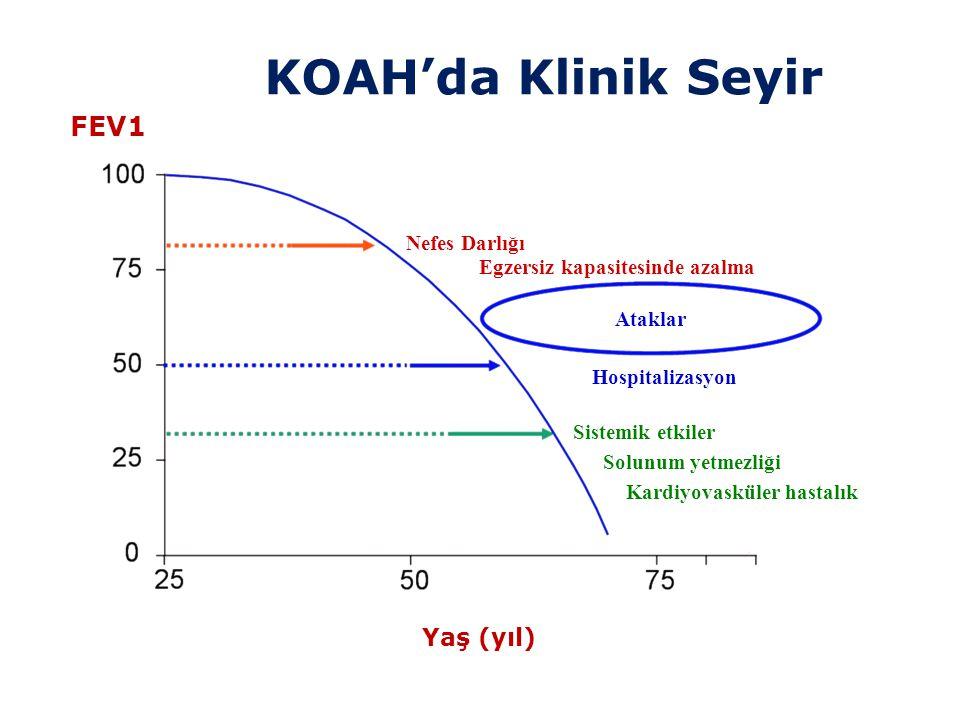 KOAH'da Klinik Seyir FEV1 Yaş (yıl) Nefes Darlığı