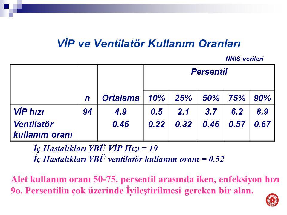 VİP ve Ventilatör Kullanım Oranları