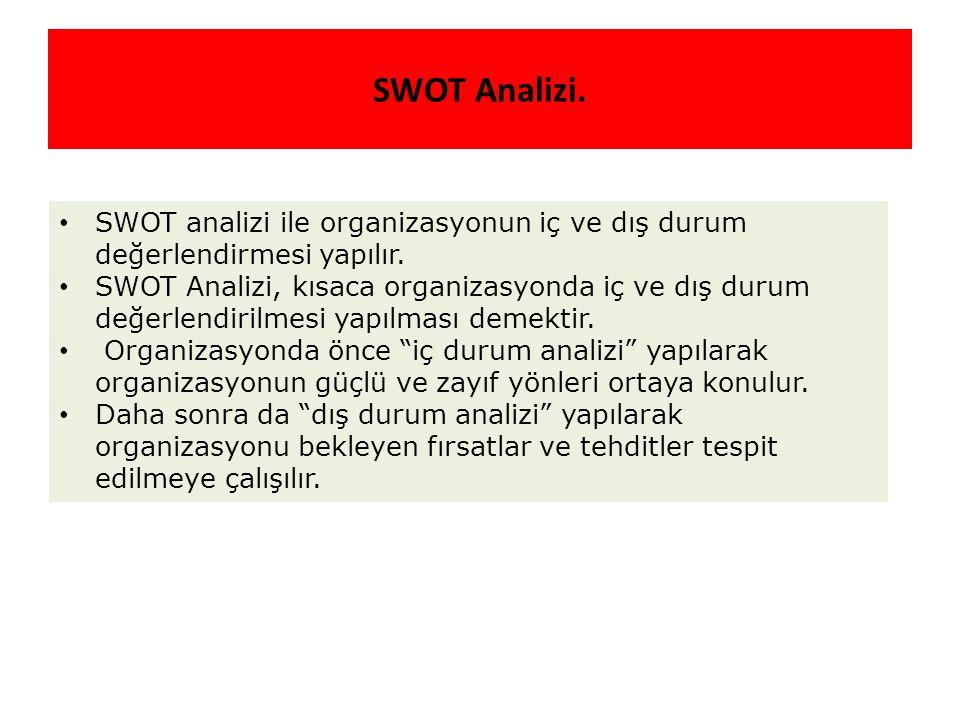 SWOT Analizi. SWOT analizi ile organizasyonun iç ve dış durum değerlendirmesi yapılır.