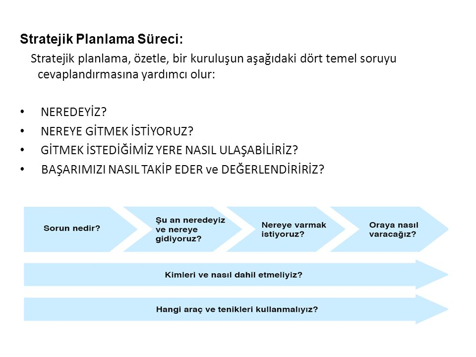 Stratejik Planlama Süreci: