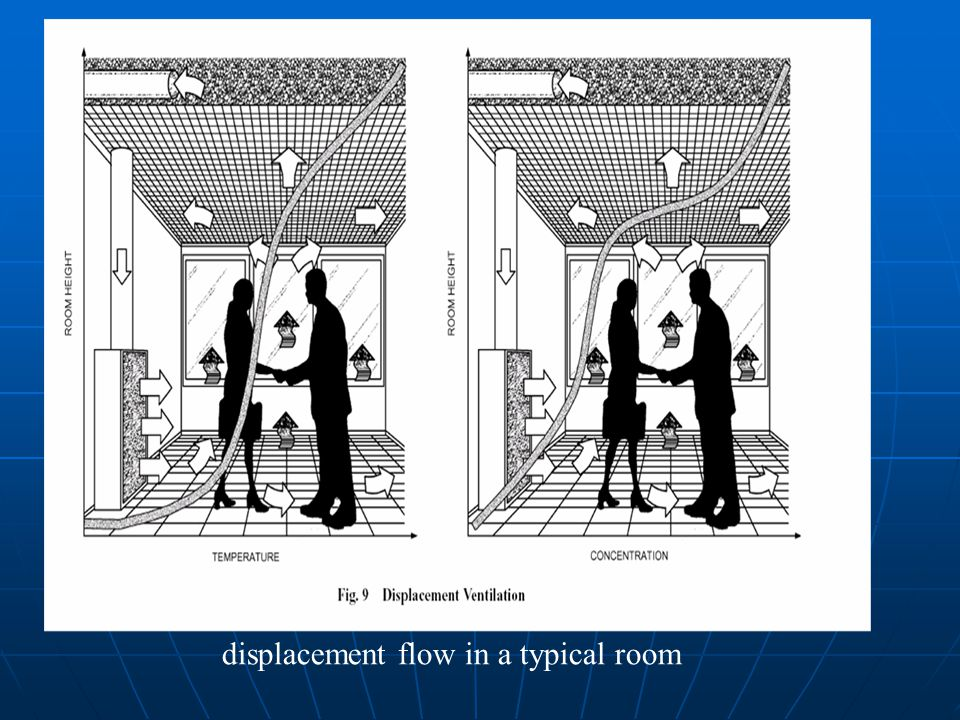 displacement flow in a typical room