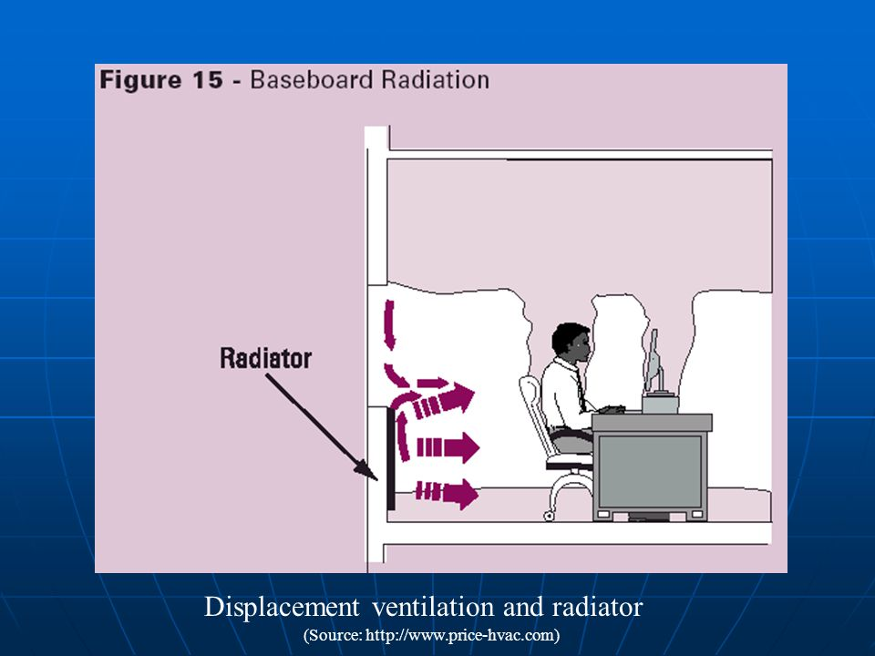 Displacement ventilation and radiator