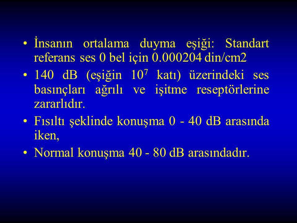 İnsanın ortalama duyma eşiği: Standart referans ses 0 bel için 0