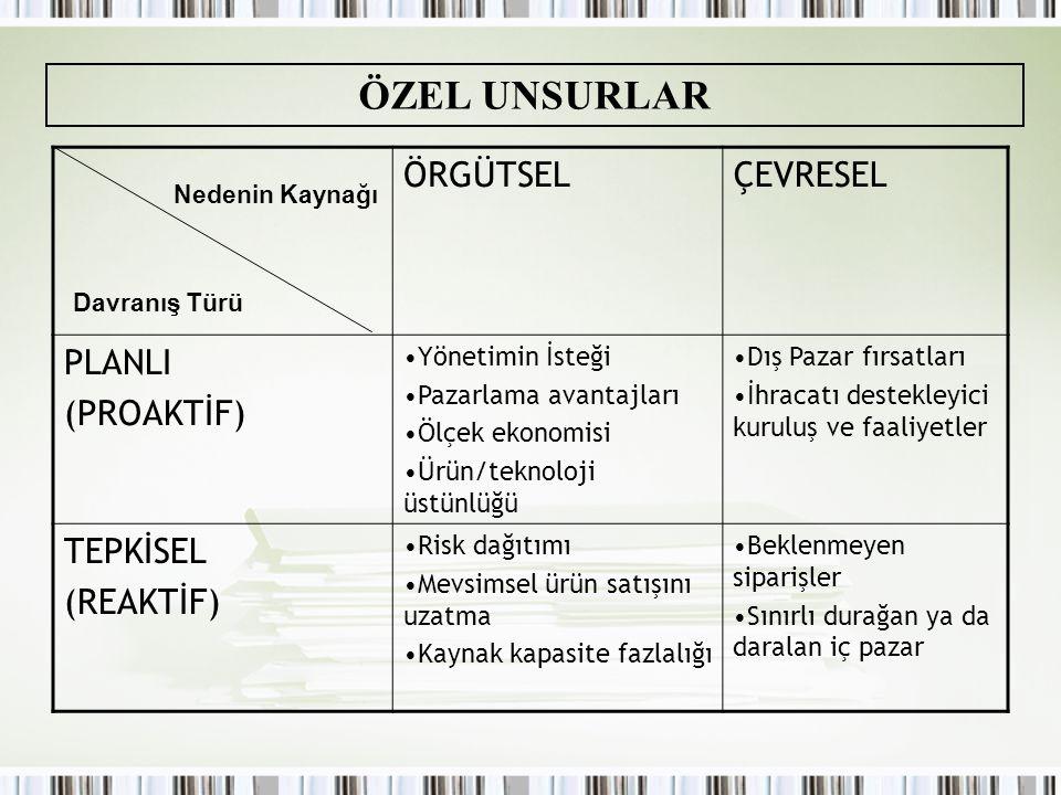 ÖZEL UNSURLAR ÖRGÜTSEL ÇEVRESEL PLANLI (PROAKTİF) TEPKİSEL (REAKTİF)