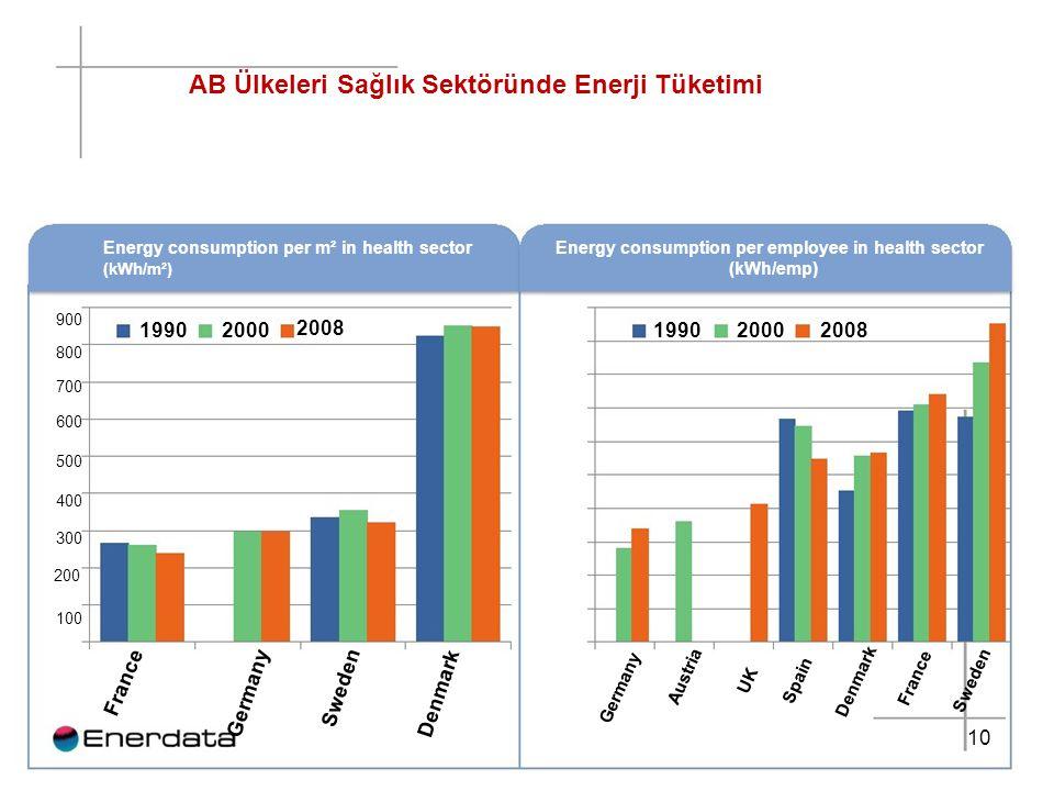 AB Ülkeleri Sağlık Sektöründe Enerji Tüketimi