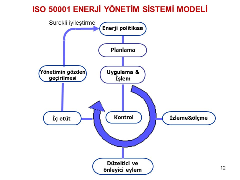 ISO 50001 ENERJİ YÖNETİM SİSTEMİ MODELİ
