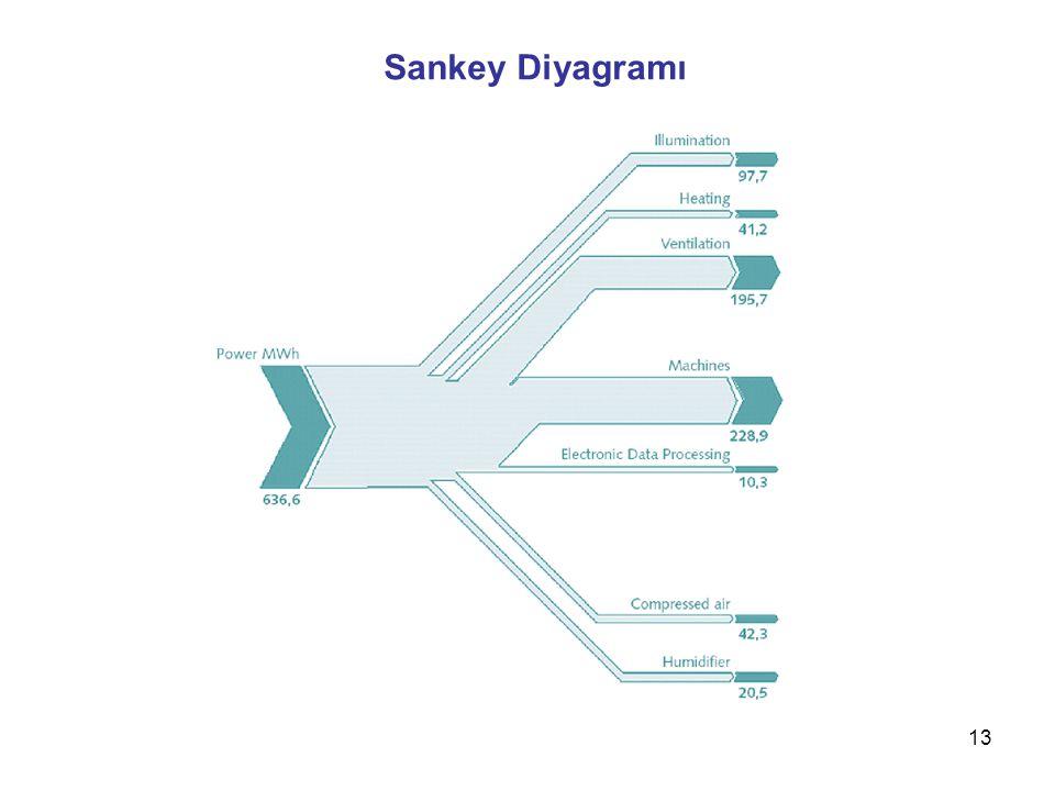 Sankey Diyagramı