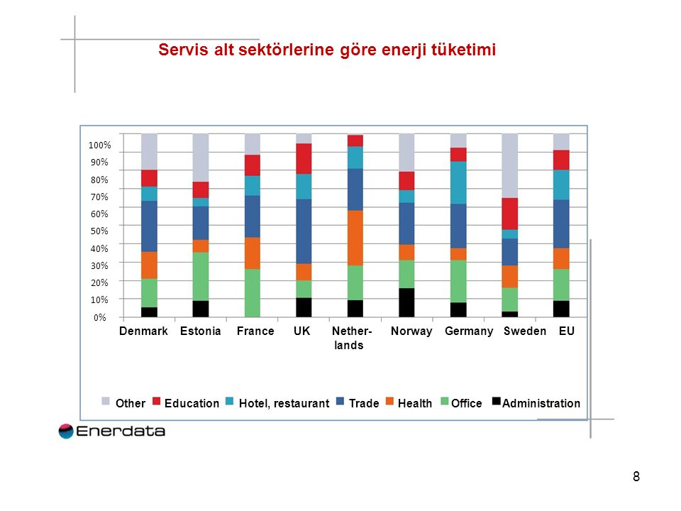 Servis alt sektörlerine göre enerji tüketimi