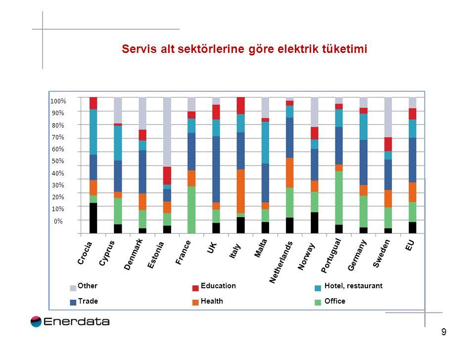Servis alt sektörlerine göre elektrik tüketimi