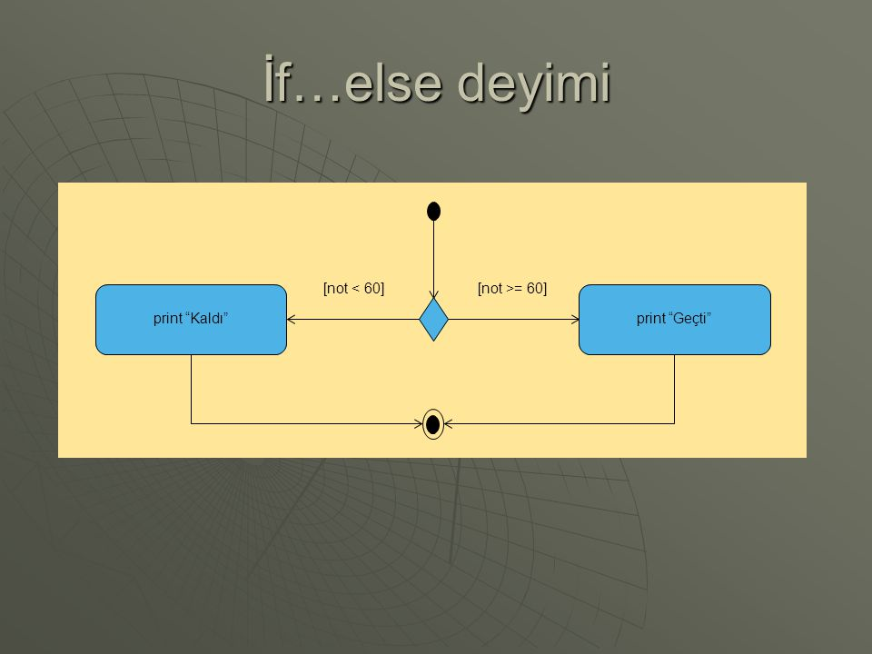 İf…else deyimi [not >= 60] [not < 60] print Kaldı