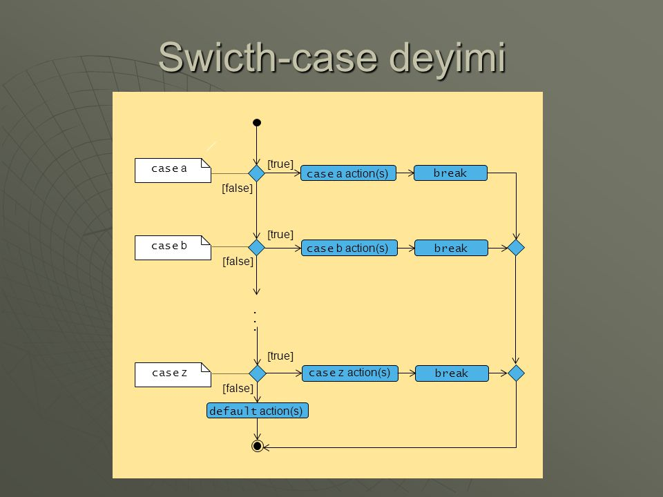 Swicth-case deyimi case a action(s) break default action(s) [true]