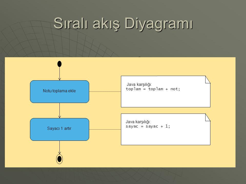 Sıralı akış Diyagramı Java karşılığı: toplam = toplam + not;