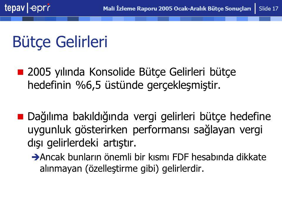 Mali İzleme Raporu 2005 Ocak-Aralık Bütçe Sonuçları